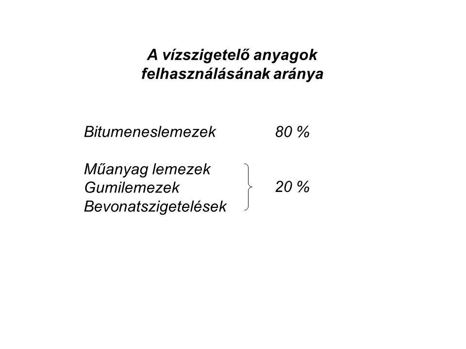A vízszigetelő anyagok felhasználásának aránya Bitumeneslemezek Műanyag lemezek Gumilemezek Bevonatszigetelések 20 % 80 %