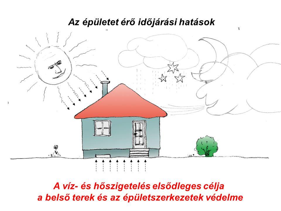 Épületünket érő környezeti hatások - hideg-meleg - szél - csapadék (eső, hó …) - sugárzások (uv, radon, stb.) Az épületet érő időjárási hatások A víz-