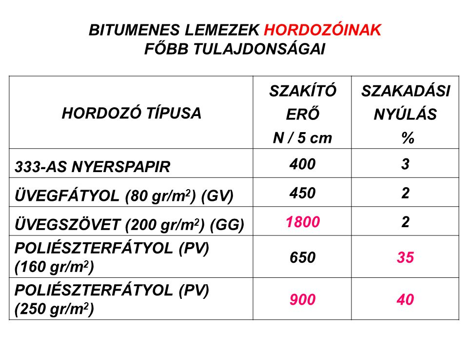 HORDOZÓ TÍPUSA SZAKÍTÓSZAKADÁSI ERŐNYÚLÁS N / 5 cm % 333-AS NYERSPAPIR 4003 ÜVEGFÁTYOL (80 gr/m 2 ) (GV) 4502 ÜVEGSZÖVET (200 gr/m 2 ) (GG) 18002 POLI
