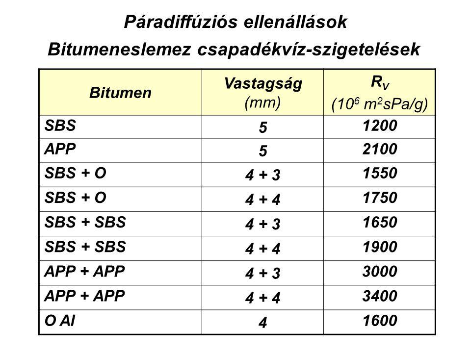Bitumen Vastagság (mm) R V (10 6 m 2 sPa/g) SBS 5 1200 APP 5 2100 SBS + O 4 + 3 1550 SBS + O 4 + 4 1750 SBS + SBS 4 + 3 1650 SBS + SBS 4 + 4 1900 APP