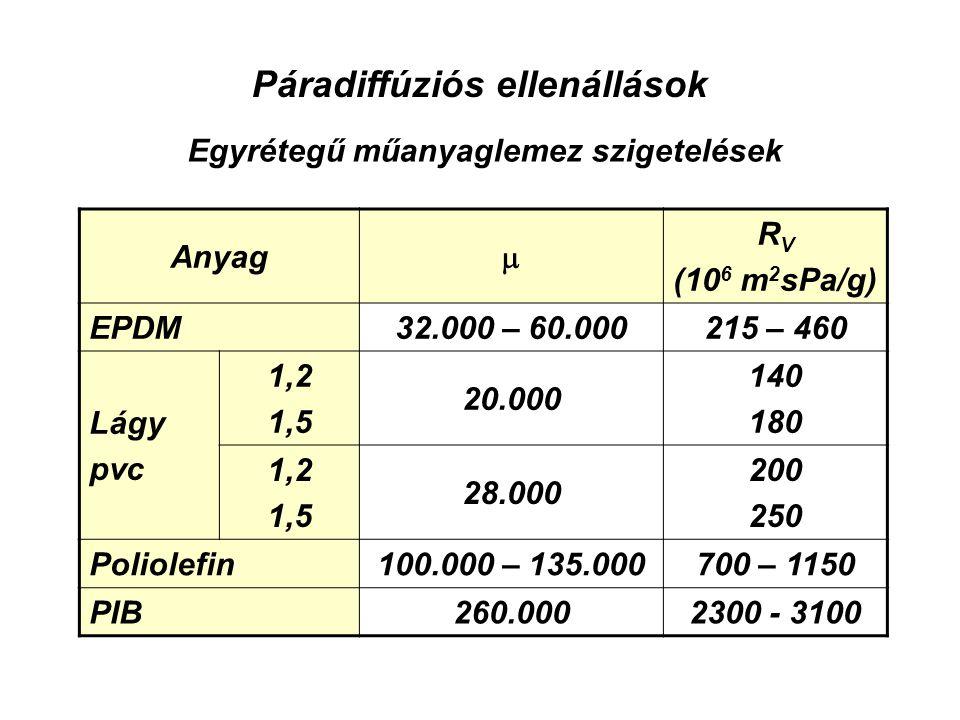 Anyag  R V (10 6 m 2 sPa/g) EPDM32.000 – 60.000215 – 460 Lágy pvc 1,2 1,5 20.000 140 180 1,2 1,5 28.000 200 250 Poliolefin100.000 – 135.000700 – 1150