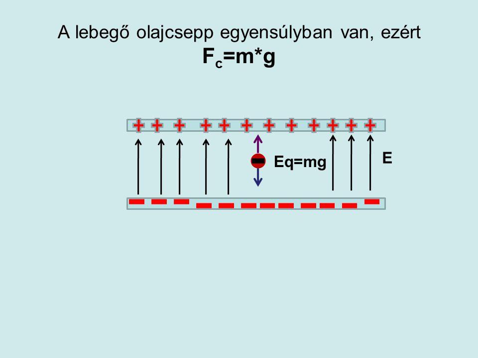 Millikan kísérlet •A Millikan-kísérlet során a kondenzátor fegyverzetei közé olajcseppeket porlasztunk. •A porlasztás során keletkezett olajcseppek mi