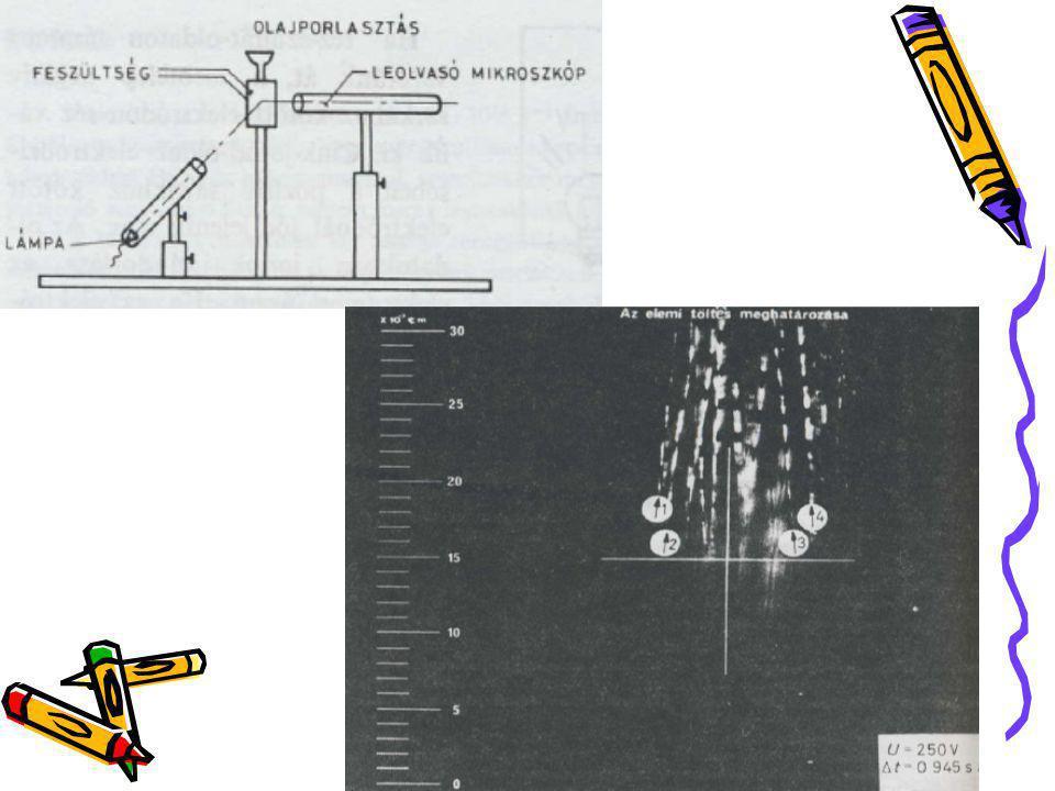 A töltött csepp mozgása a kondenzátor elektromos mezőjével befolyásolható.