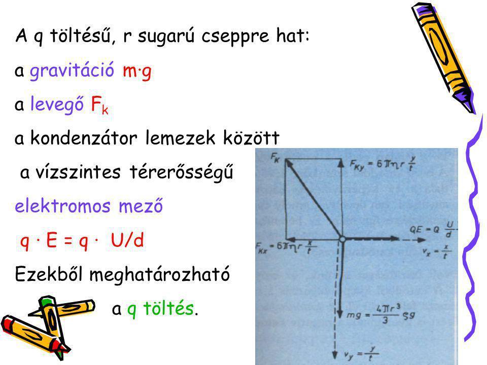 A q töltésű, r sugarú cseppre hat: a gravitáció m∙g a levegő F k a kondenzátor lemezek között a vízszintes térerősségű elektromos mező q · E = q · U/d