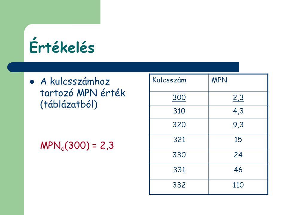 Értékelés  A kulcsszámhoz tartozó MPN érték (táblázatból) MPN d (300) = 2,3 KulcsszámMPN 3002,3 3104,3 3209,3 32115 33024 33146 332110