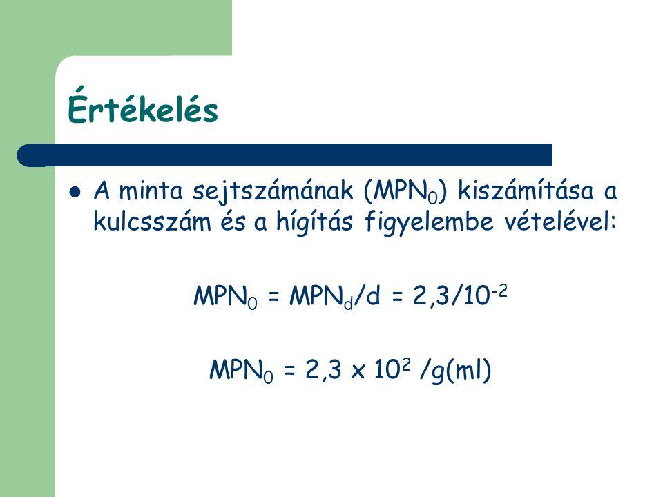 Értékelés  A minta sejtszámának (MPN 0 ) kiszámítása a kulcsszám és a hígítás figyelembe vételével: MPN 0 = MPN d /d = 2,3/10 -2 MPN 0 = 2,3 x 10 2 /g(ml)