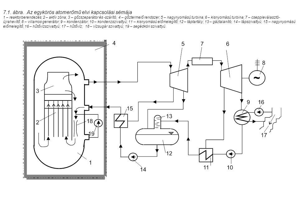 7.1. ábra. Az egykörös atomerőmű elvi kapcsolási sémája 1 – reaktorberendezés; 2 – aktív zóna; 3 – gőzszeparátor és -szárító; 4 – gőztermelő rendszer;