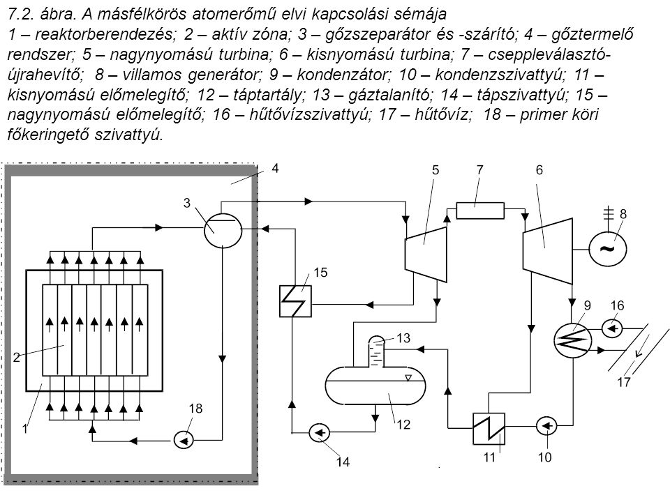7.2. ábra. A másfélkörös atomerőmű elvi kapcsolási sémája 1 – reaktorberendezés; 2 – aktív zóna; 3 – gőzszeparátor és -szárító; 4 – gőztermelő rendsze