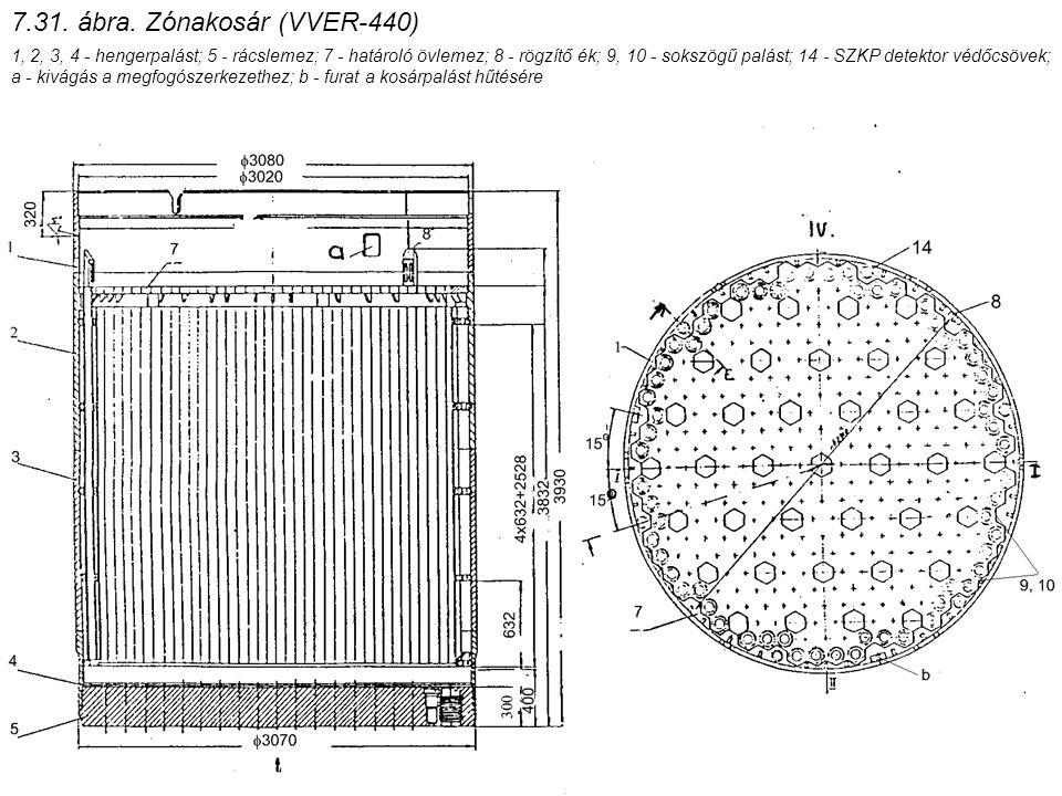 7.31. ábra. Zónakosár (VVER-440) 1, 2, 3, 4 - hengerpalást; 5 - rácslemez; 7 - határoló övlemez; 8 - rögzítő ék; 9, 10 - sokszögű palást; 14 - SZKP de
