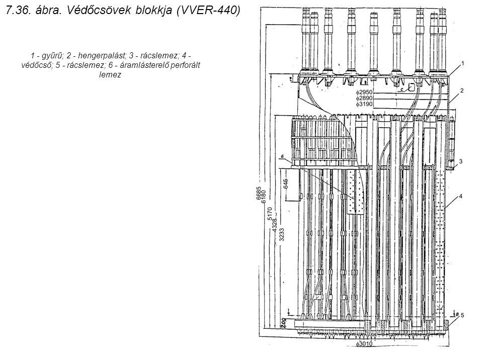 1 - gyűrű; 2 - hengerpalást; 3 - rácslemez; 4 - védőcső; 5 - rácslemez; 6 - áramlásterelő perforált lemez 7.36. ábra. Védőcsövek blokkja (VVER-440)