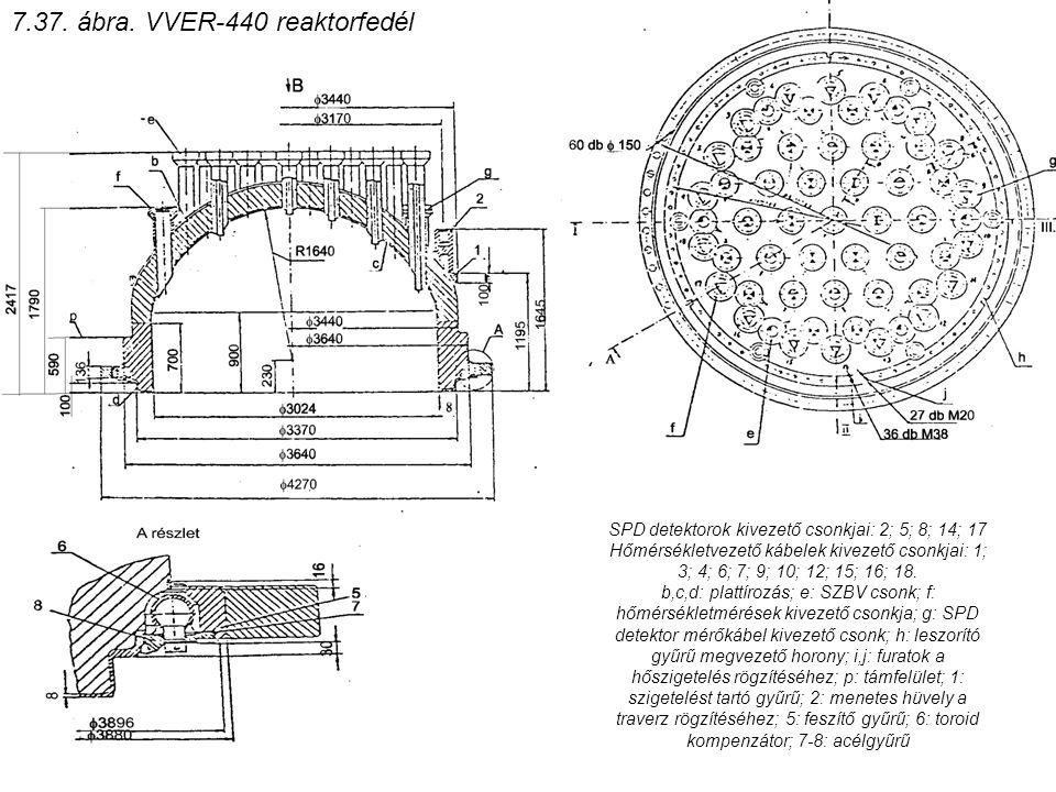 7.37. ábra. VVER-440 reaktorfedél SPD detektorok kivezető csonkjai: 2; 5; 8; 14; 17 Hőmérsékletvezető kábelek kivezető csonkjai: 1; 3; 4; 6; 7; 9; 10;