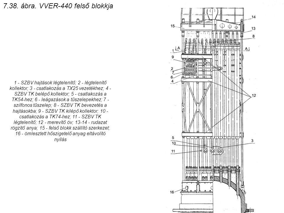 1 - SZBV hajtások légtelenítő; 2 - légtelenítő kollektor; 3 - csatlakozás a TX25 vezetékhez; 4 - SZBV TK belépő kollektor; 5 - csatlakozás a TK54-hez;