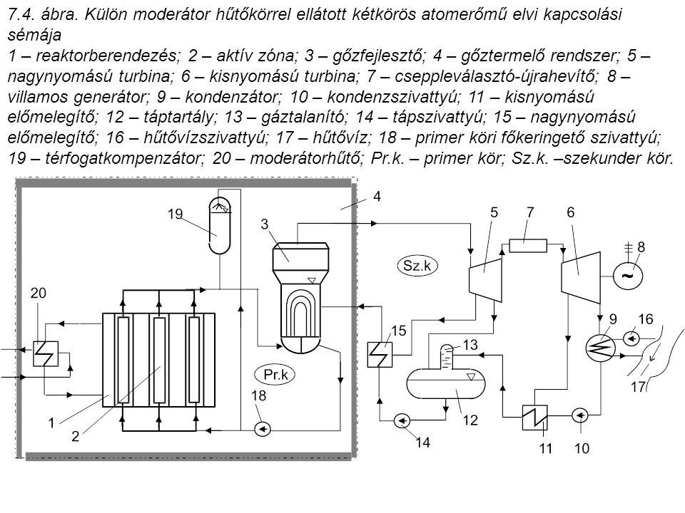 7.4. ábra. Külön moderátor hűtőkörrel ellátott kétkörös atomerőmű elvi kapcsolási sémája 1 – reaktorberendezés; 2 – aktív zóna; 3 – gőzfejlesztő; 4 –