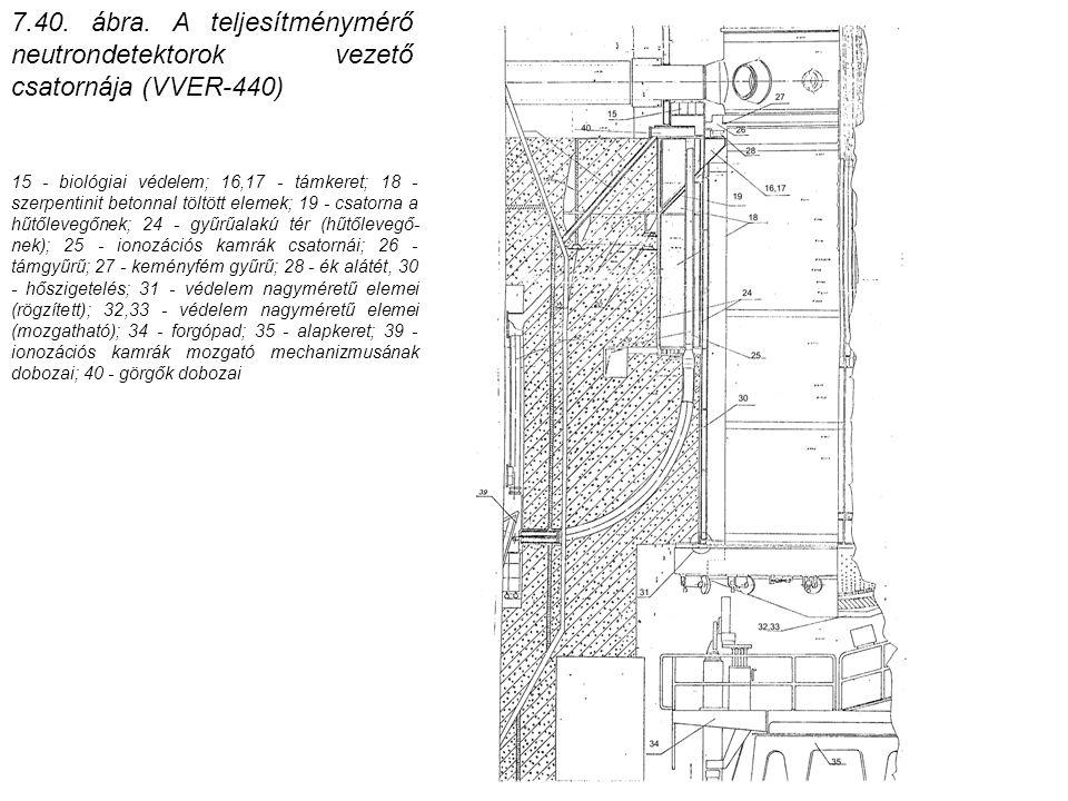 7.40. ábra. A teljesítménymérő neutrondetektorok vezető csatornája (VVER-440) 15 - biológiai védelem; 16,17 - támkeret; 18 - szerpentinit betonnal töl