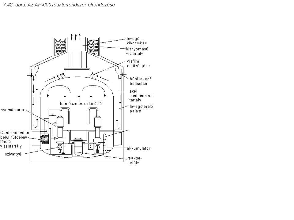 7.42. ábra. Az AP-600 reaktorrendszer elrendezése
