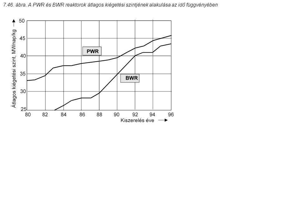7.46. ábra. A PWR és BWR reaktorok átlagos kiégetési szintjének alakulása az idő függvényében