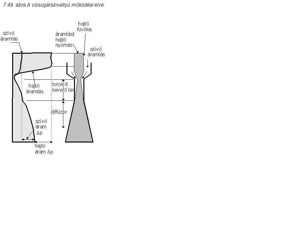 7.49. ábra.A vízsugárszivattyú működési elve