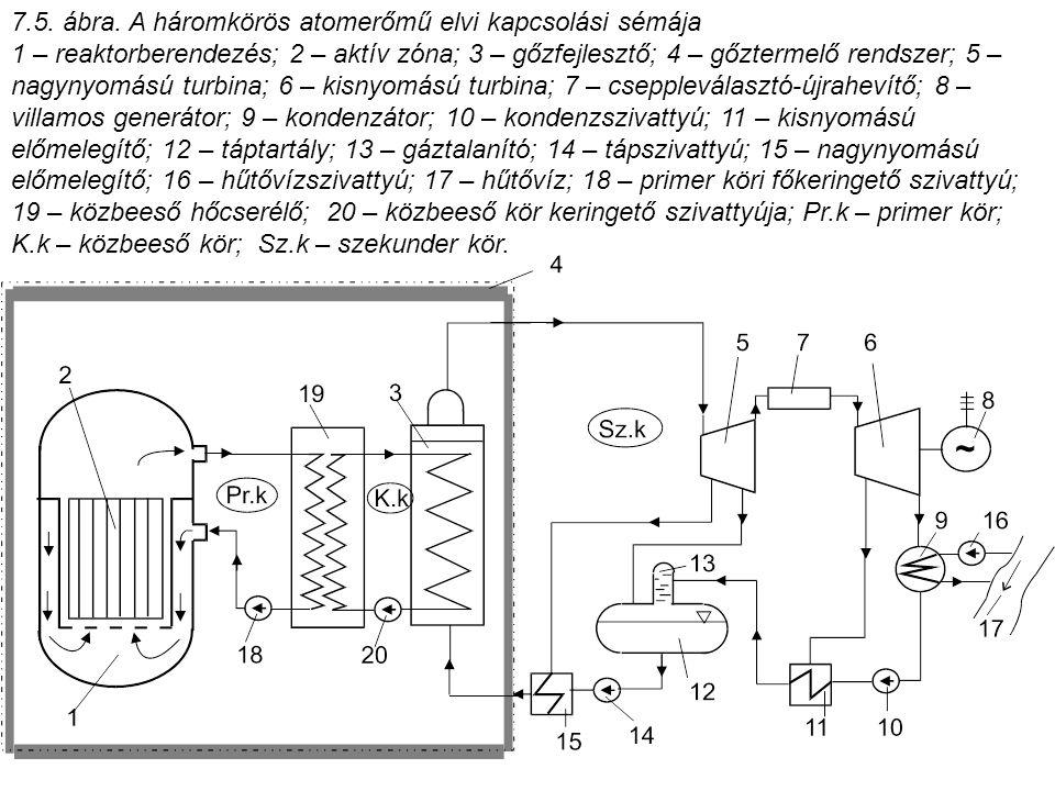 7.5. ábra. A háromkörös atomerőmű elvi kapcsolási sémája 1 – reaktorberendezés; 2 – aktív zóna; 3 – gőzfejlesztő; 4 – gőztermelő rendszer; 5 – nagynyo