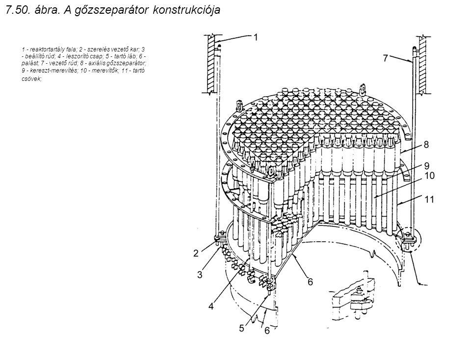 1 - reaktortartály fala; 2 - szerelés vezető kar; 3 - beállító rúd; 4 - leszorító csap; 5 - tartó láb; 6 - palást; 7 - vezető rúd; 8 - axiális gőzszep