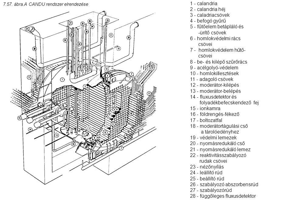 1 - calandria 2 - calandria héj 3 - caladriacsövek 4 - befogó gyűrű 5 - fűtőelem betápláló és -ürítő csövek 6 - homlokvédelmi rács csövei 7 - homlokvé