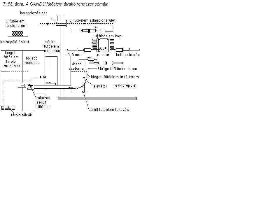 7. 58. ábra. A CANDU fűtőelem átrakó rendszer sémája