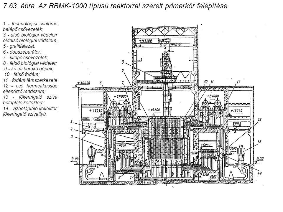 7.63. ábra. Az RBMK-1000 típusú reaktorral szerelt primerkör felépítése 1 - technológiai csatorna; 2 - belépő csővezeték; 3 - alsó biológiai védelem;
