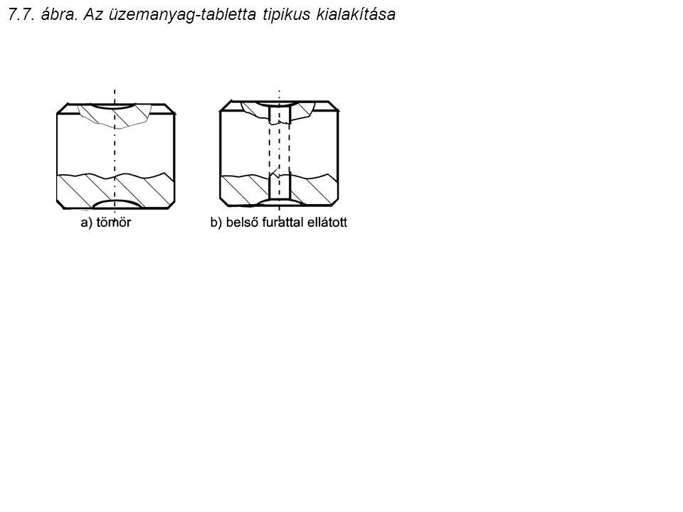 7.7. ábra. Az üzemanyag-tabletta tipikus kialakítása