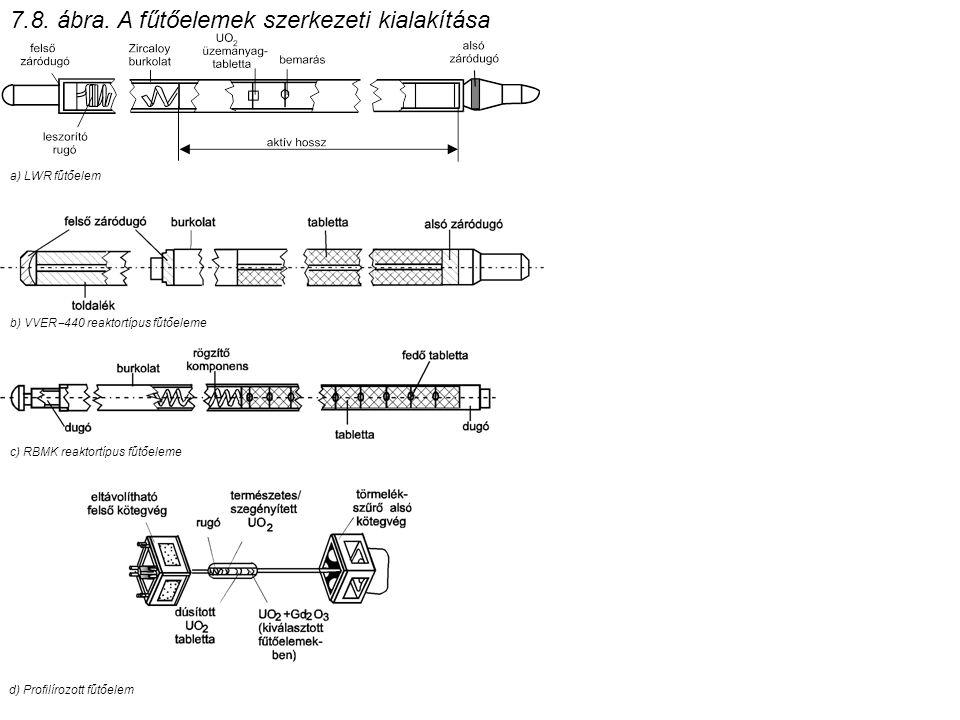 7.8. ábra. A fűtőelemek szerkezeti kialakítása a) LWR fűtőelem b) VVER  440 reaktortípus fűtőeleme c) RBMK reaktortípus fűtőeleme d) Profilírozott fű