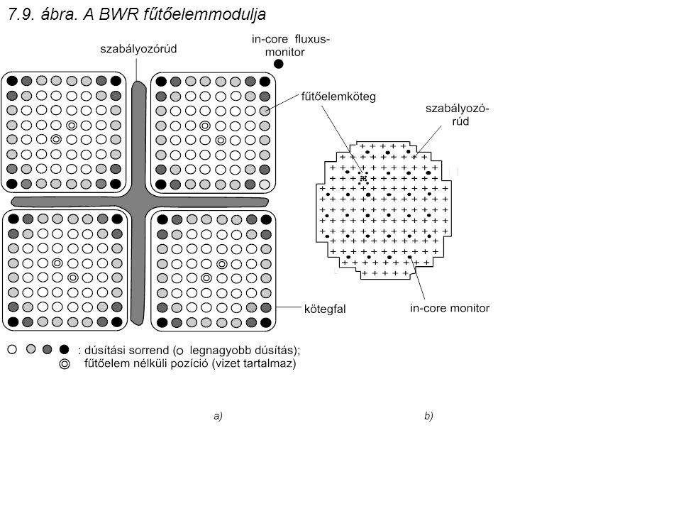 7.9. ábra. A BWR fűtőelemmodulja a) b)