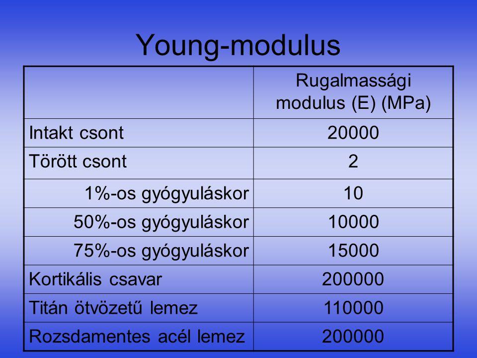 Young-modulus Rugalmassági modulus (E) (MPa) Intakt csont20000 Törött csont2 1%-os gyógyuláskor10 50%-os gyógyuláskor10000 75%-os gyógyuláskor15000 Ko