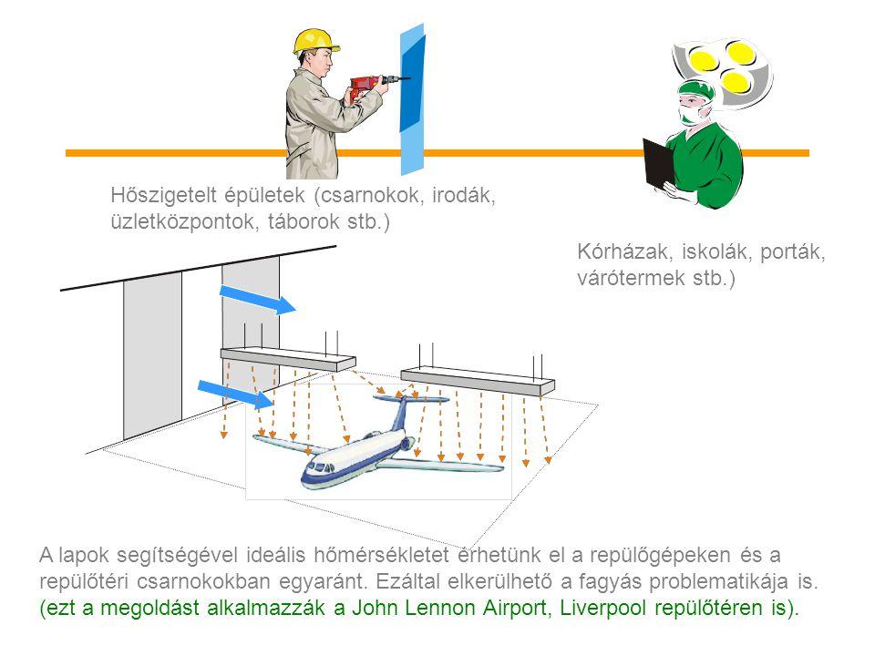 A lapok segítségével ideális hőmérsékletet érhetünk el a repülőgépeken és a repülőtéri csarnokokban egyaránt. Ezáltal elkerülhető a fagyás problematik