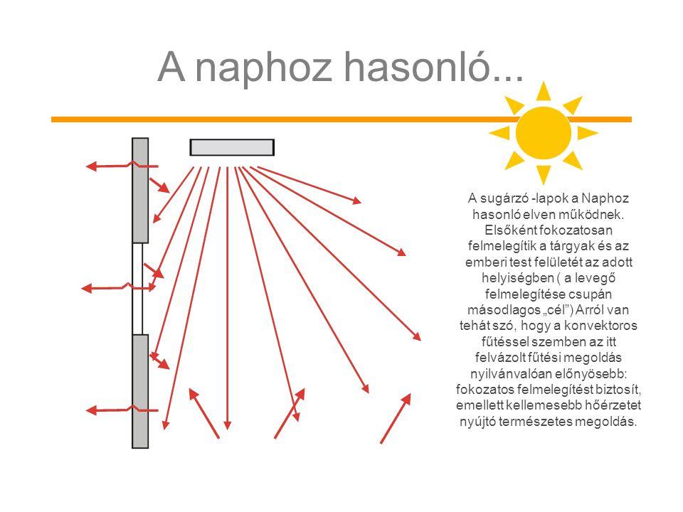 A sugárzó -lapok a Naphoz hasonló elven működnek. Elsőként fokozatosan felmelegítik a tárgyak és az emberi test felületét az adott helyiségben ( a lev