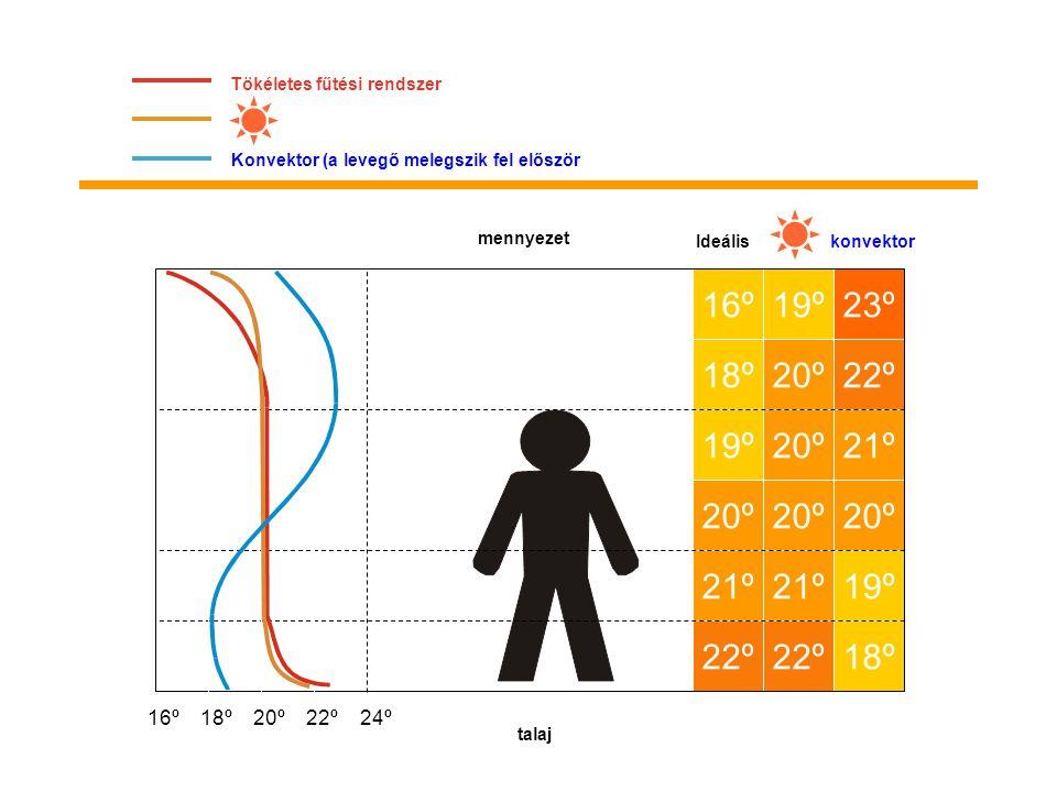 Tökéletes fűtési rendszer Konvektor (a levegő melegszik fel először Ideáliskonvektor mennyezet 22º 21º 20º 19º 18º 16º 22º 21º 20º 19º 18º 19º 20º 21º