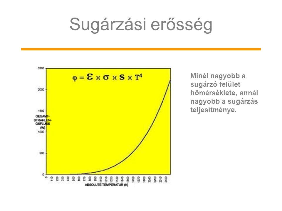 Sugárzási erősség Minél nagyobb a sugárzó felület hőmérséklete, annál nagyobb a sugárzás teljesítménye.