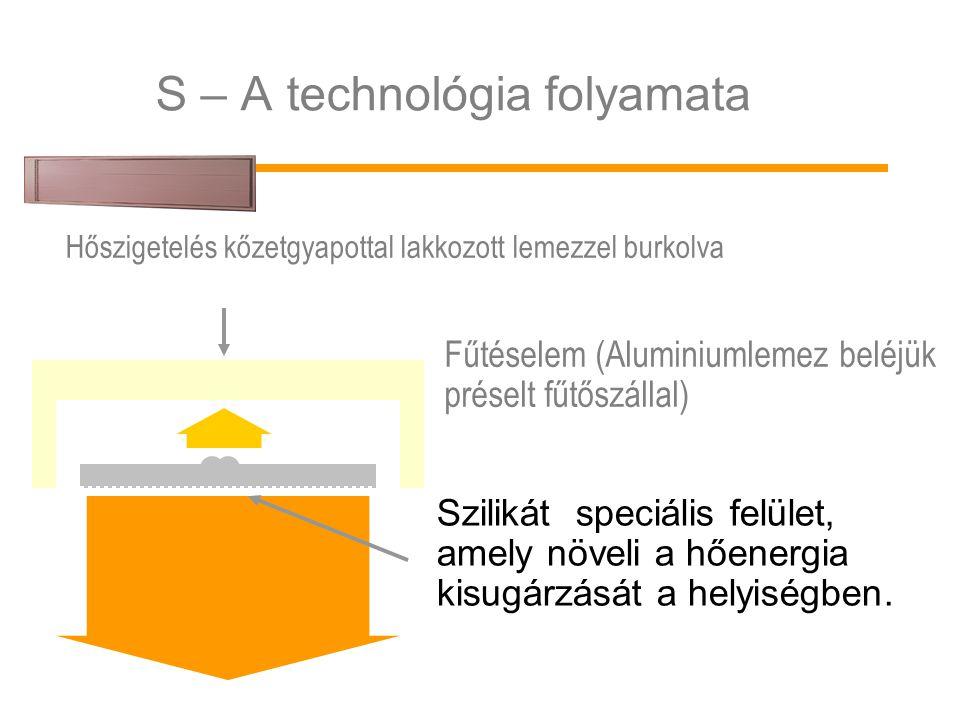 S – A technológia folyamata Fűtéselem (Aluminiumlemez beléjük préselt fűtőszállal) Szilikát speciális felület, amely növeli a hőenergia kisugárzását a