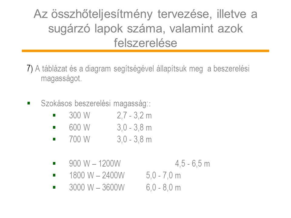 7) A táblázat és a diagram segítségével állapítsuk meg a beszerelési magasságot.  Szokásos beszerelési magasság: :  300 W2,7 - 3,2 m  600 W3,0 - 3,