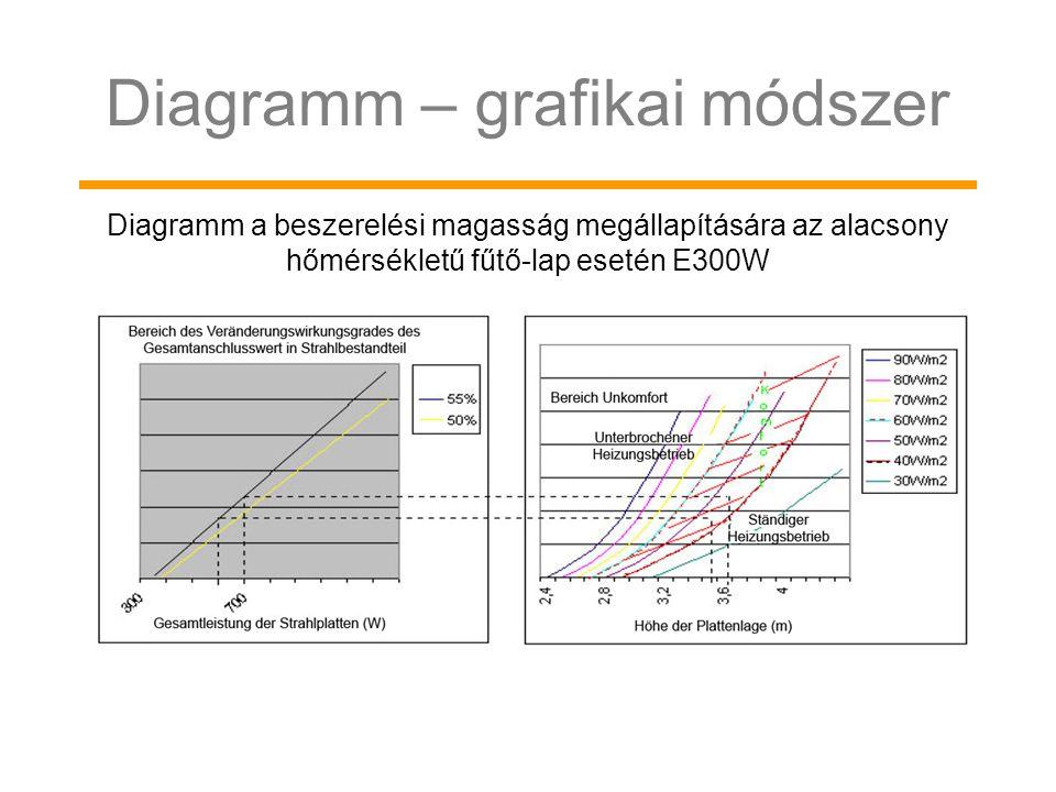Diagramm – grafikai módszer Diagramm a beszerelési magasság megállapítására az alacsony hőmérsékletű fűtő-lap esetén E300W