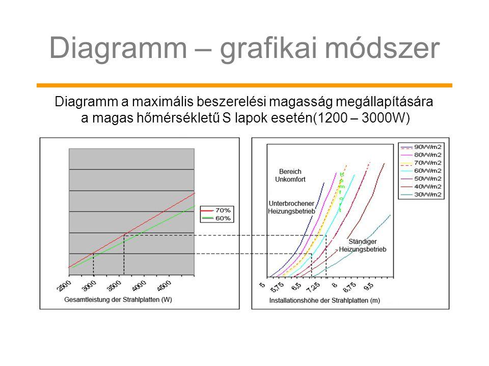 Diagramm – grafikai módszer Diagramm a maximális beszerelési magasság megállapítására a magas hőmérsékletű S lapok esetén(1200 – 3000W)