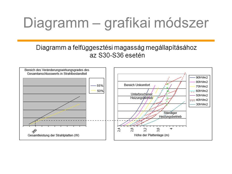 Diagramm – grafikai módszer Diagramm a felfüggesztési magasság megállapításához az S30-S36 esetén