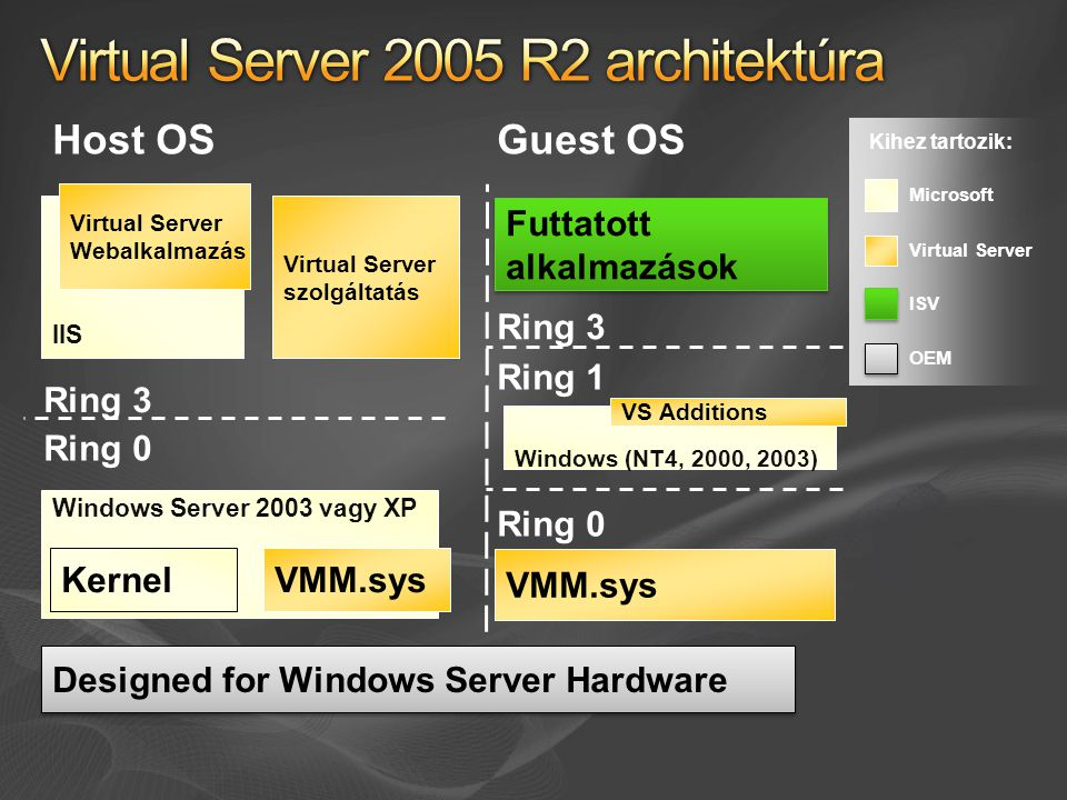 Kihez tartozik: Microsoft ISV OEM Virtual Server Designed for Windows Server Hardware Windows Server 2003 vagy XP KernelVMM.sys Ring 0 Ring 3 Host OS