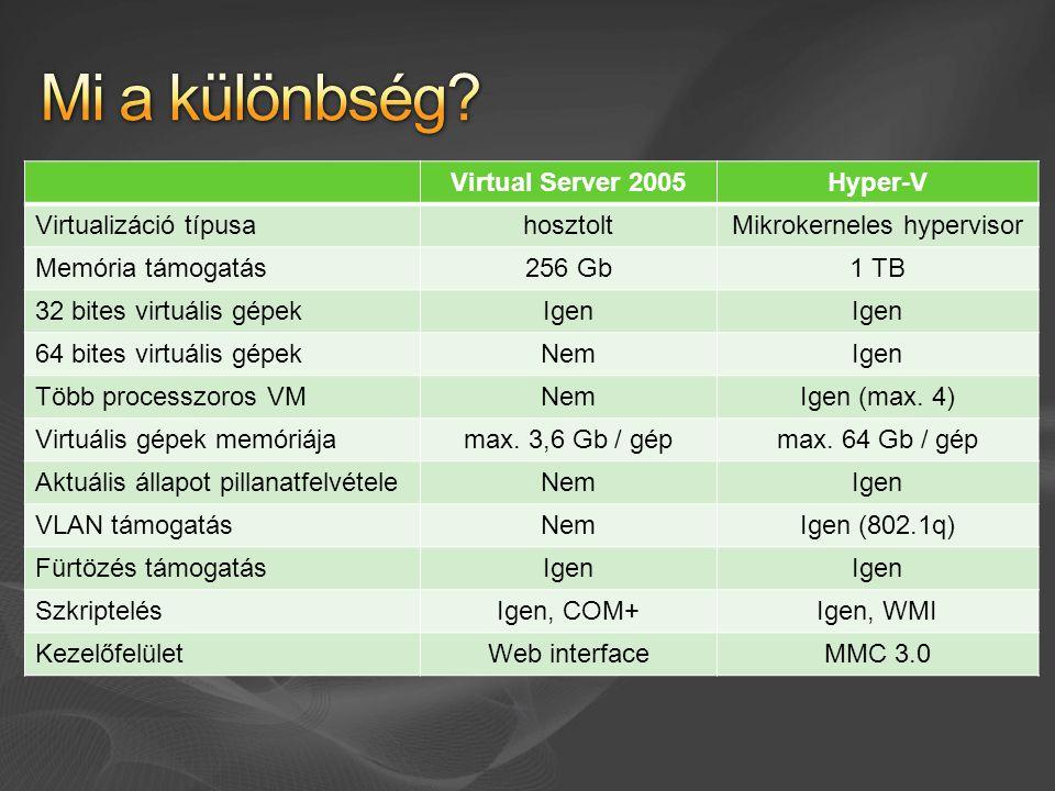 Virtual Server 2005Hyper-V Virtualizáció típusahosztoltMikrokerneles hypervisor Memória támogatás256 Gb1 TB 32 bites virtuális gépekIgen 64 bites virtuális gépekNemIgen Több processzoros VMNemIgen (max.