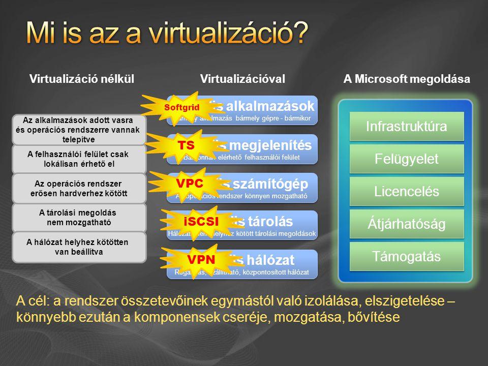 Virtuális megjelenítés Bárhonnan elérhető felhasználói felület Virtuális megjelenítés Bárhonnan elérhető felhasználói felület Virtuális tárolás Hálózati, nem helyhez kötött tárolási megoldások Virtuális tárolás Hálózati, nem helyhez kötött tárolási megoldások Virtuális hálózat Rugalmas, szállítható, központosított hálózat Virtuális hálózat Rugalmas, szállítható, központosított hálózat Virtuális számítógép Az operációs rendszer könnyen mozgatható Virtuális számítógép Az operációs rendszer könnyen mozgatható Virtuális alkalmazások Bármely alkalmazás bármely gépre - bármikor Virtuális alkalmazások Bármely alkalmazás bármely gépre - bármikor A felhasználói felület csak lokálisan érhető el A tárolási megoldás nem mozgatható A hálózat helyhez kötötten van beállítva Az operációs rendszer erősen hardverhez kötött Az alkalmazások adott vasra és operációs rendszerre vannak telepítve Virtualizáció nélkül VirtualizációvalA Microsoft megoldása Infrastruktúra Felügyelet Licencelés Átjárhatóság Támogatás A cél: a rendszer összetevőinek egymástól való izolálása, elszigetelése – könnyebb ezután a komponensek cseréje, mozgatása, bővítése