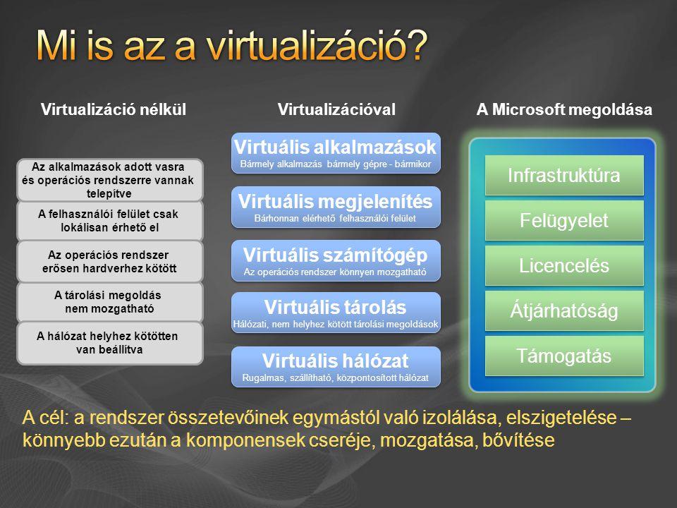 Windows Server 2008 VM 2VM 1 Designed for Windows szerver Hardver Windows hypervisor VM 3 Szülő partícióGyermek partíciók User mód Kernel mód Ring -1 Mgmt NIC 1 Mgmt NIC 1 VSwitch 1 NIC 2 VSwitch 1 NIC 2 VS P VSwitch 2 NIC 3 VSwitch 2 NIC 3 VSwitch 3 NIC 4 VSwitch 3 NIC 4 Alkalmazások VM Service WMI Provider VM Worker Processes Windows Kernel VSC Windows Kernel VSC Linux Kernel VSC VMBus