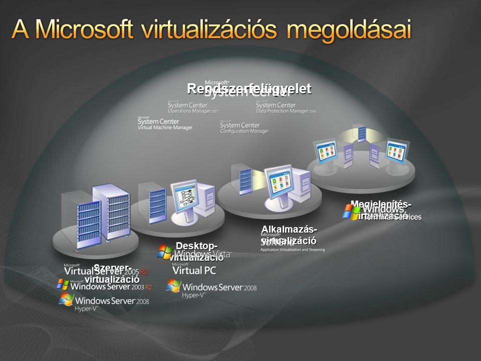 Rendszerfelügyelet Szerver- virtualizáció Desktop- virtualizáció Alkalmazás- virtualizáció Megjelenítés- virtualizáció