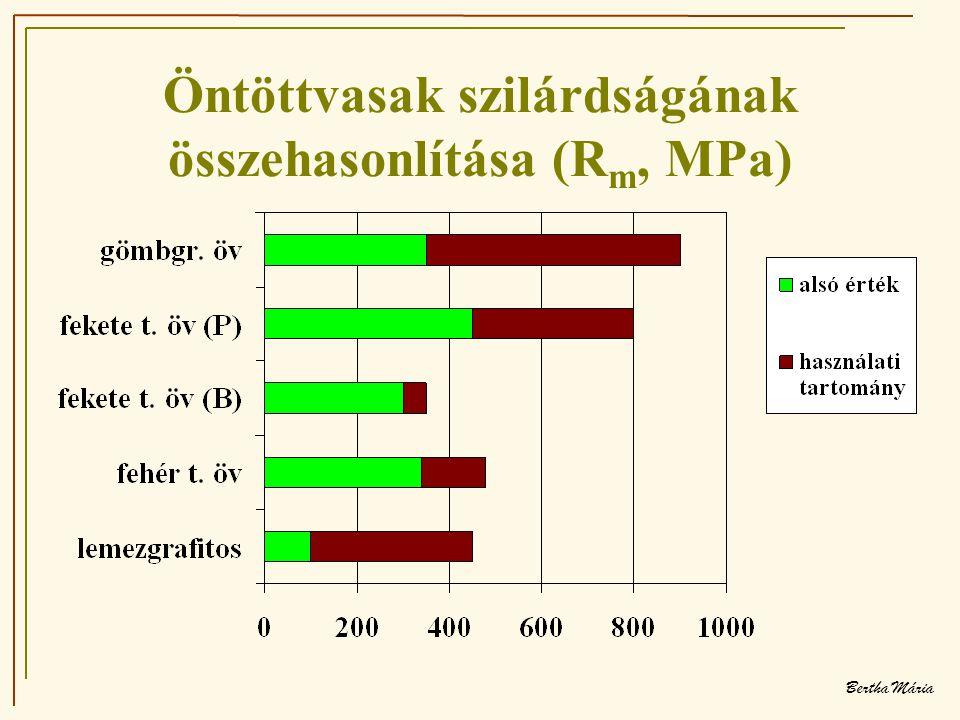 Bertha Mária Öntöttvasak szilárdságának összehasonlítása (R m, MPa)
