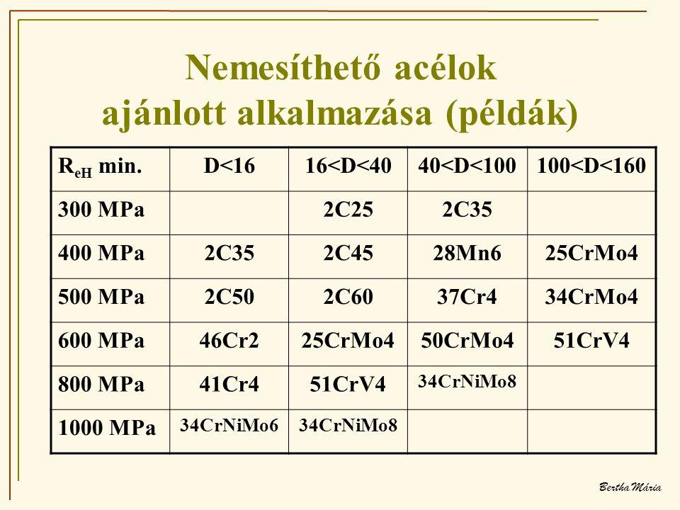 Bertha Mária Nemesíthető acélok ajánlott alkalmazása (példák) R eH min.D<1616<D<4040<D<100100<D<160 300 MPa2C252C35 400 MPa2C352C4528Mn625CrMo4 500 MPa2C502C6037Cr434CrMo4 600 MPa46Cr225CrMo450CrMo451CrV4 800 MPa41Cr451CrV4 34CrNiMo8 1000 MPa 34CrNiMo634CrNiMo8