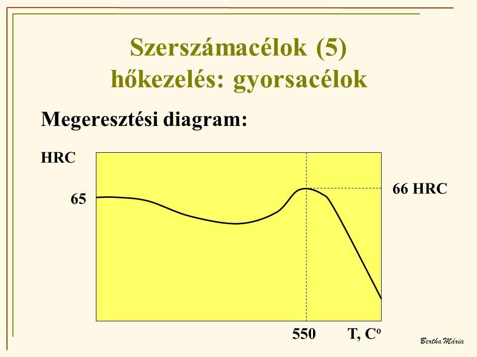 Bertha Mária Szerszámacélok (5) hőkezelés: gyorsacélok Megeresztési diagram: HRC 550 T, C o 65 66 HRC