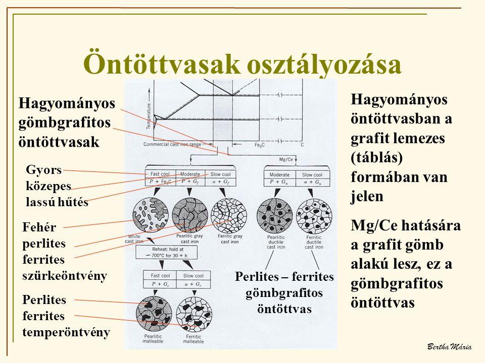 Bertha Mária Öntöttvasak osztályozása Gyors közepes lassú hűtés Fehér perlites ferrites szürkeöntvény Perlites ferrites temperöntvény Perlites – ferrites gömbgrafitos öntöttvas Hagyományos öntöttvasban a grafit lemezes (táblás) formában van jelen Mg/Ce hatására a grafit gömb alakú lesz, ez a gömbgrafitos öntöttvas Hagyományos gömbgrafitos öntöttvasak