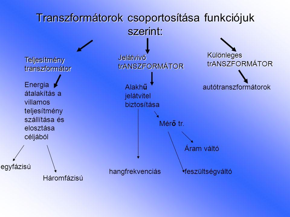 Transzformátorok csoportosítása funkciójuk szerint: Teljesítmény transzformátor Jelátvivő trANSZFORMÁTOR Különleges trANSZFORMÁTOR Energia átalakítás