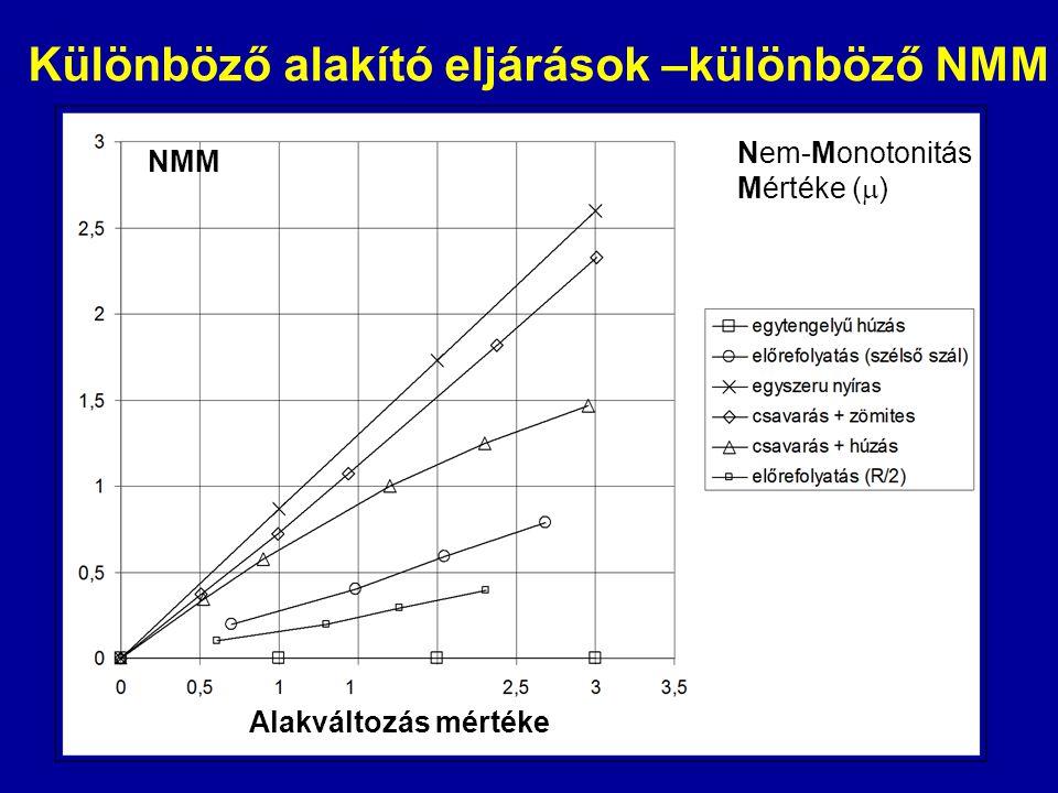 NMM Nem-Monotonitás Mértéke (  ) Különböző alakító eljárások –különböző NMM Alakváltozás mértéke